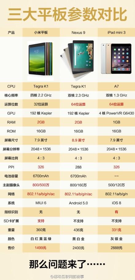 XiaomiMiPadVsNexus9VsiPadMini3Weibo