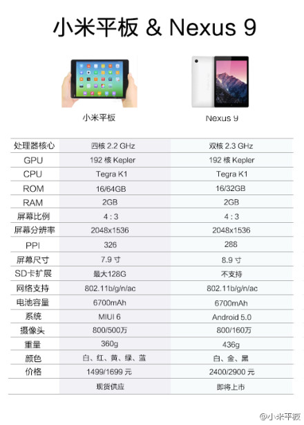 XiaomiMiPadVsNexus9Weibo