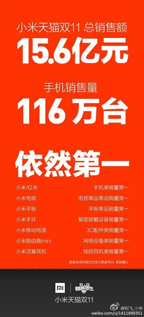 LiuFei1111FinalTallyWeibo02
