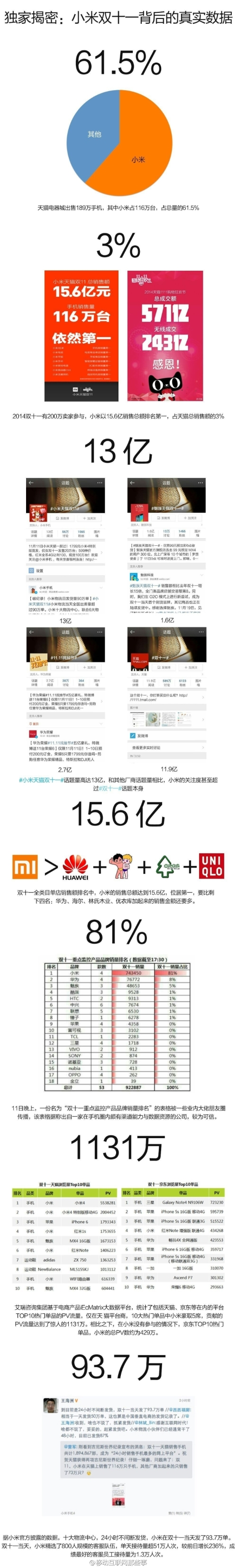 Xiaomi1111StatsWeibo02