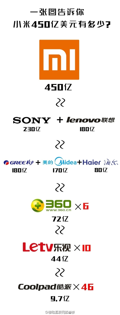 XiaomiValueChart