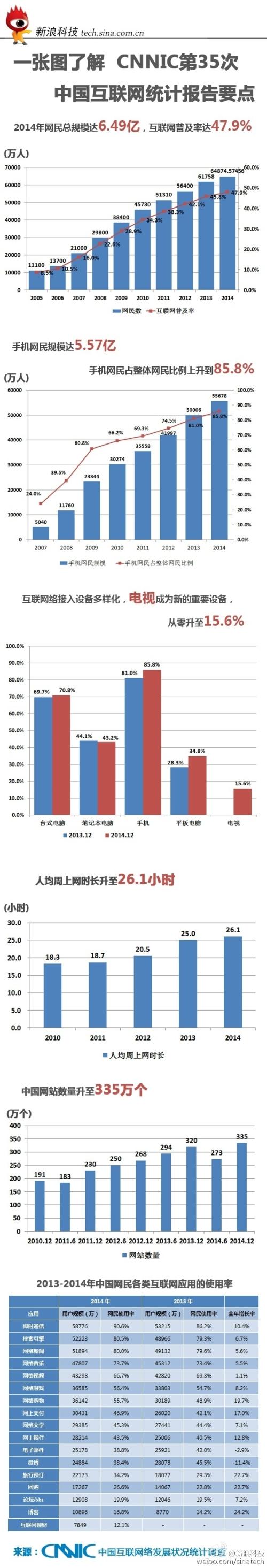 ChinaNetPopulationWeibo02