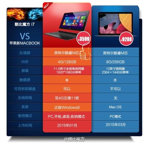 CUBEi7vMacBookCoreMChartRev01