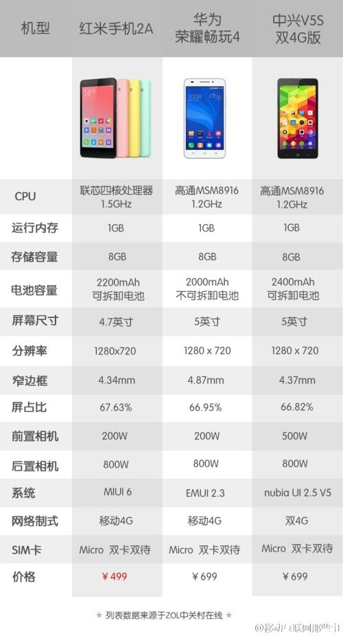 XiaomiRedmi2A499WeiboChart01